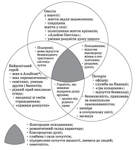 онєгін і печорін