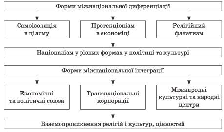 диференціації